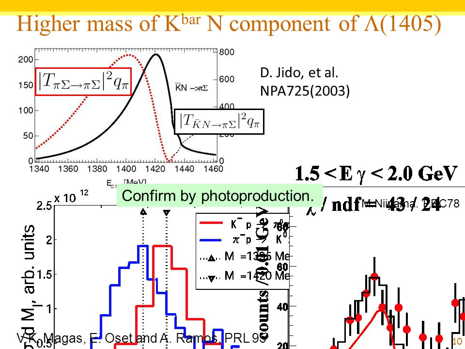 Higher mass of K bar N component of  (1405) D. Jido, et al. NPA725(2003) M.Niiyama. PRC78 Confirm by photoproduction. 10 V.K. Magas, E. Oset and A. R