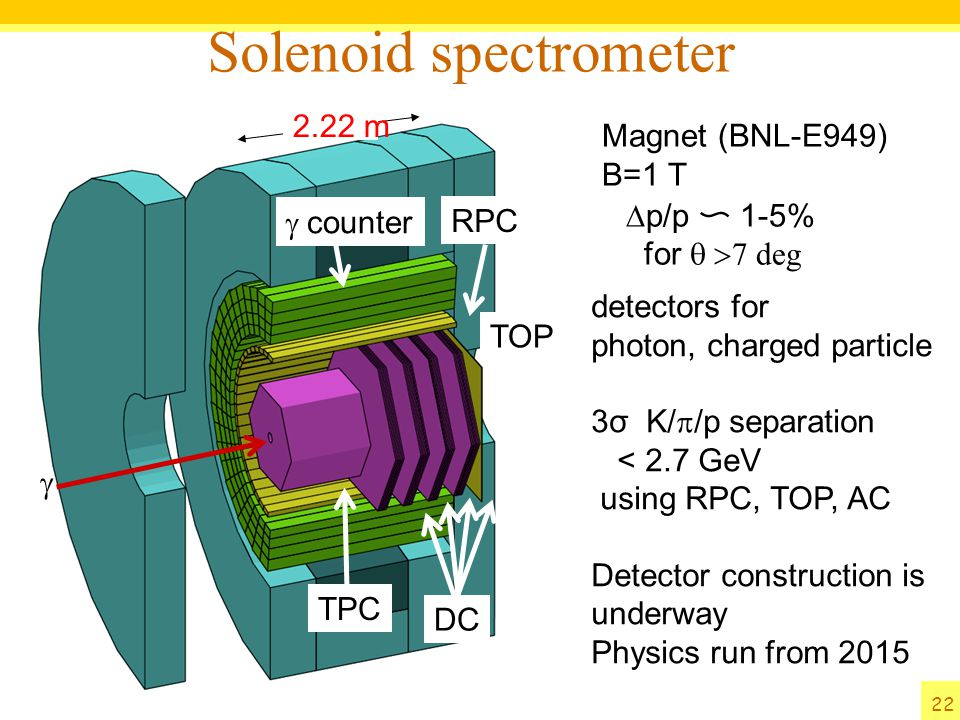 Solenoid spectrometer 2.22 m  TPC DC  counter RPC TOP Magnet (BNL-E949) B=1 T  p/p 〜 1-5% for  deg detectors for photon, charged particle 3σ