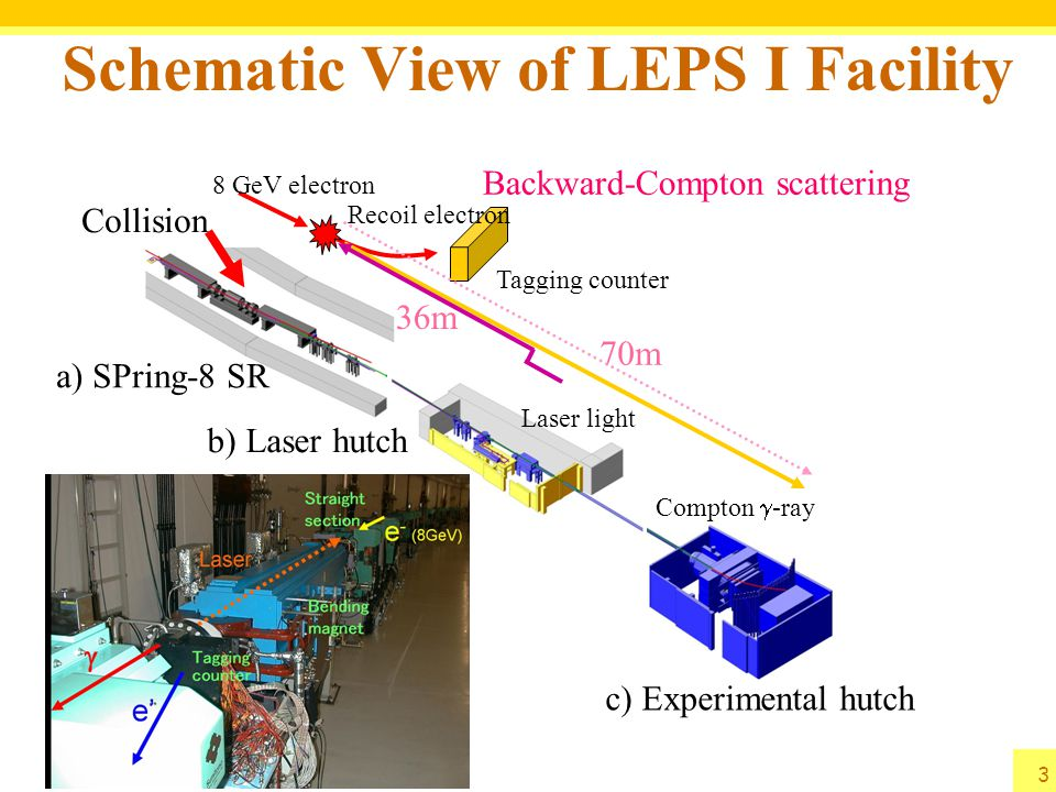 Backward-Compton Scattered Photon  8 GeV electrons in SPring-8  + 351nm Ar laser (3.5eV ) 8W  ~ 2.4 GeV photon  + 266nm Solid+BBO (4.6eV ) 1W  +3.0 GeV photon  Laser Power ~6 W (351nm)  Photon Flux ~1 Mcps (2.4 GeV)  E  measured by tagging a recoil electron  E  >1.5 GeV,  E  ~10 MeV  Laser linear polarization 95-100% ⇒ Highly polarized  beam PWO measurement tagged Linear Polarization of  beam photon energy [GeV]photon energy [MeV] 4