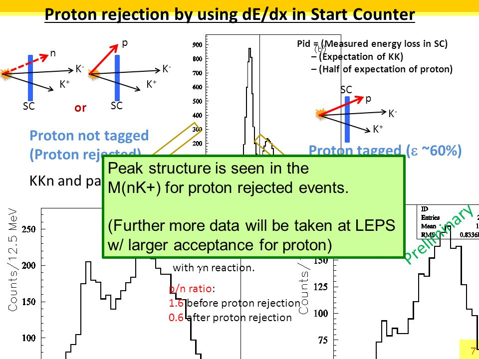 Proton rejection by using dE/dx in Start Counter Pid = (Measured energy loss in SC) – (Expectation of KK) – (Half of expectation of proton) KKp only K