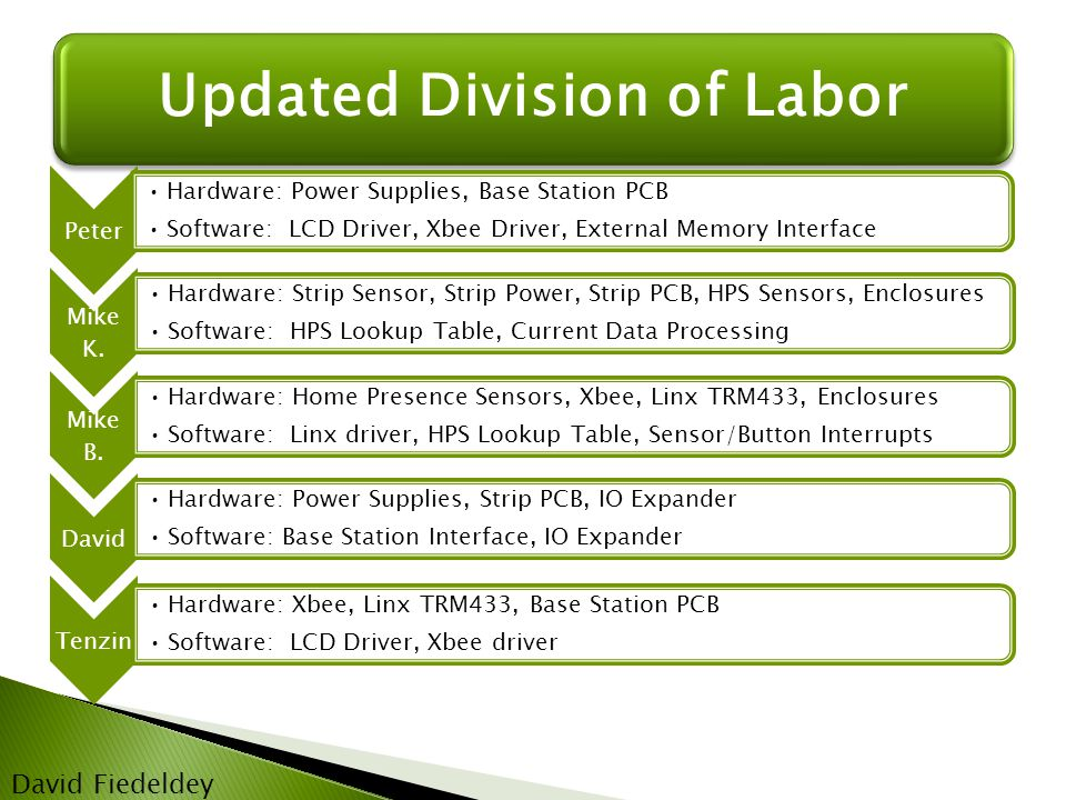 Updated Division of Labor David Fiedeldey Peter Hardware: Power Supplies, Base Station PCB Software: LCD Driver, Xbee Driver, External Memory Interface Mike K.