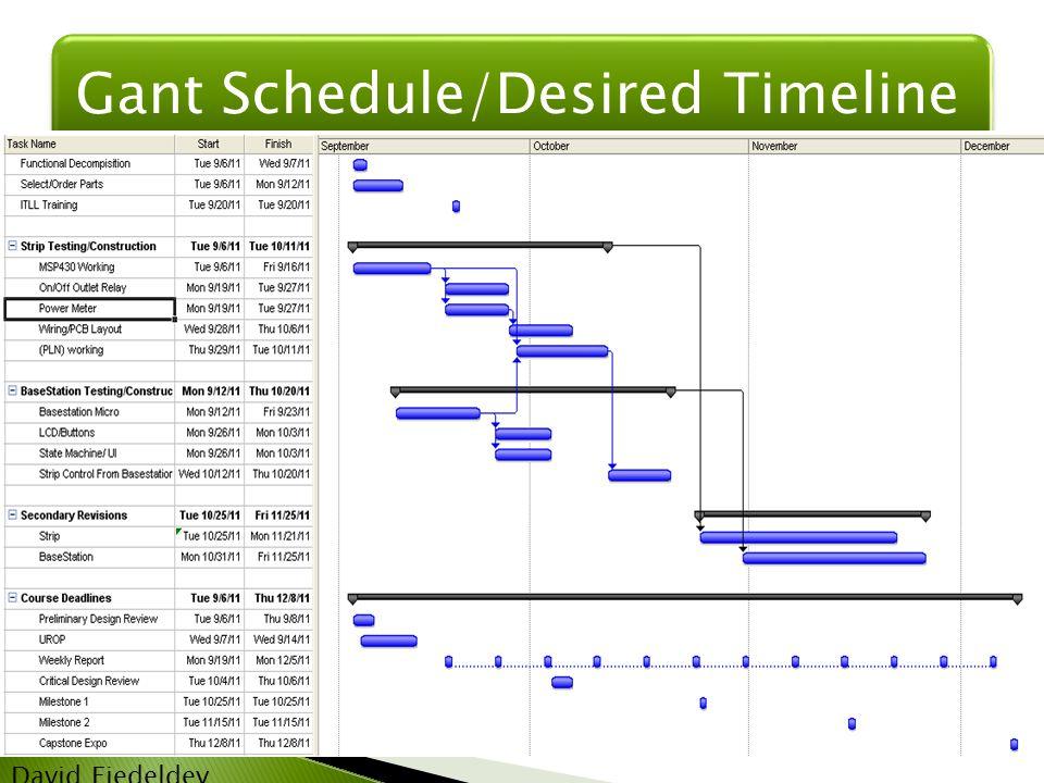 Gant Schedule/Desired Timeline David Fiedeldey