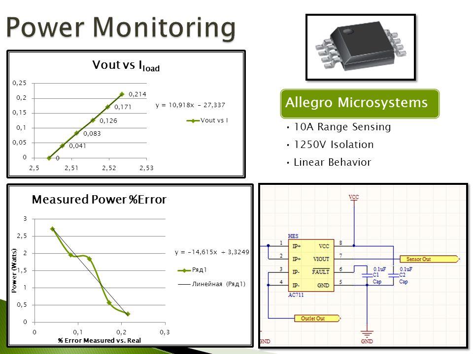Allegro Microsystems 10A Range Sensing 1250V Isolation Linear Behavior