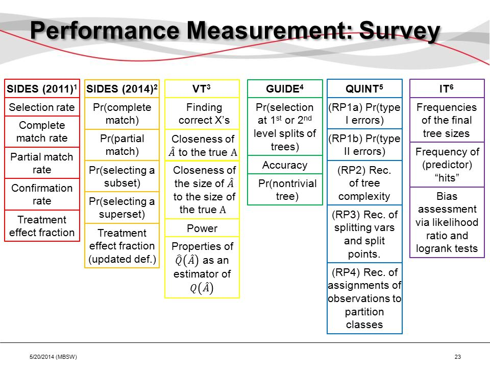 Performance Measurement: Survey 5/20/2014 (MBSW) 23 SIDES (2011) 1 VT 3 GUIDE 4 QUINT 5 SIDES (2014) 2 IT 6 Selection rate Complete match rate Partial match rate Confirmation rate Treatment effect fraction Pr(complete match) Pr(partial match) Pr(selecting a subset) Treatment effect fraction (updated def.) Pr(selecting a superset) Finding correct X's Power Pr(selection at 1 st or 2 nd level splits of trees) Accuracy Pr(nontrivial tree) (RP1a) Pr(type I errors) (RP1b) Pr(type II errors) (RP2) Rec.