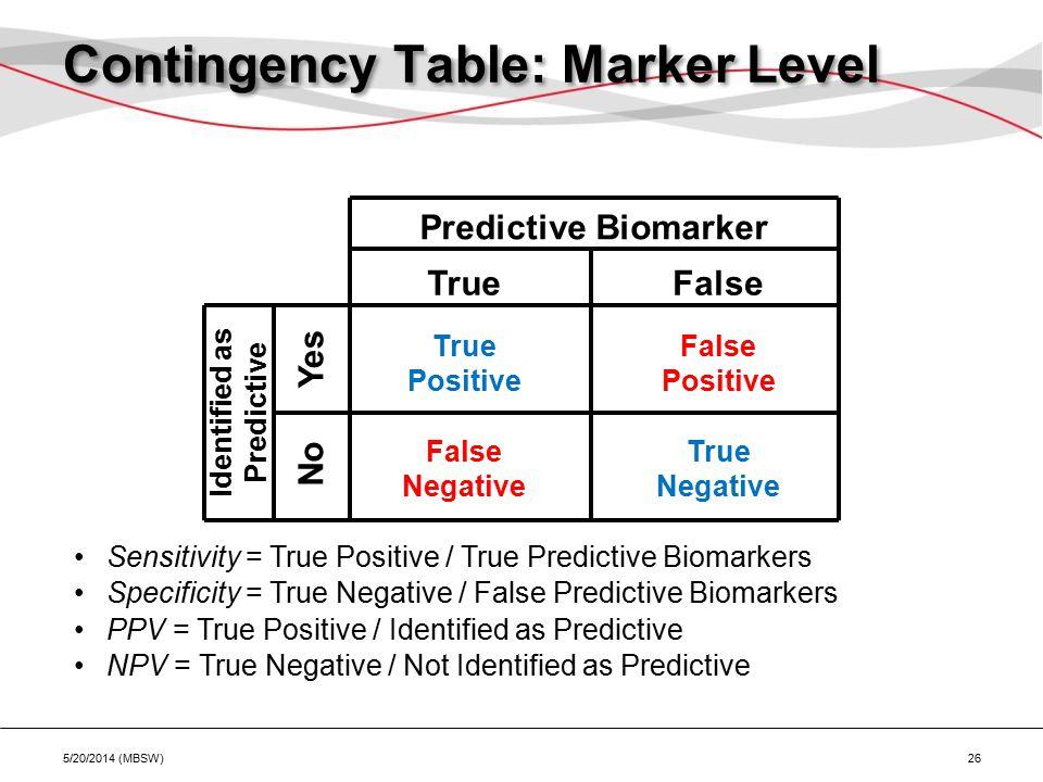 Contingency Table: Marker Level 5/20/2014 (MBSW) 26 Predictive Biomarker Identified as Predictive TrueFalse No Yes True Positive False Positive True Negative False Negative Sensitivity = True Positive / True Predictive Biomarkers Specificity = True Negative / False Predictive Biomarkers PPV = True Positive / Identified as Predictive NPV = True Negative / Not Identified as Predictive