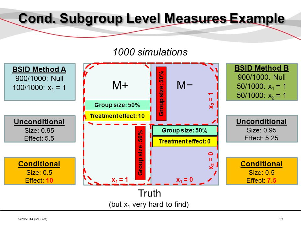 Cond. Subgroup Level Measures Example 5/20/2014 (MBSW) 33 M+ Treatment effect: 10 x 1 = 1x 1 = 0 M− Treatment effect: 0 Group size: 50% x 2 = 1 x 2 =