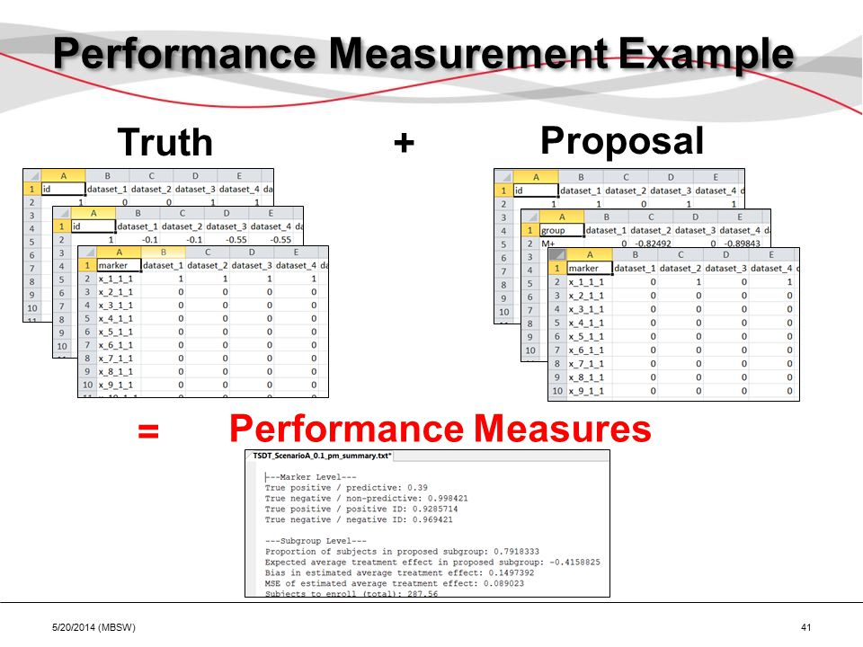 Performance Measurement Example 5/20/2014 (MBSW) 41 Truth Proposal + = Performance Measures