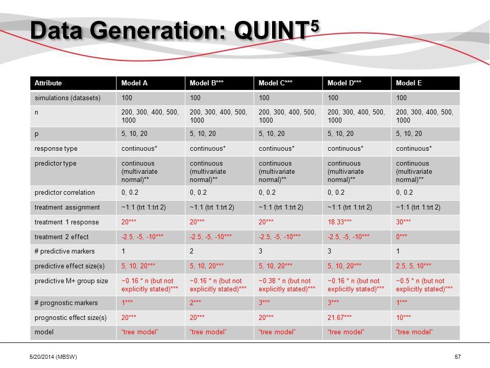 Data Generation: QUINT 5 5/20/2014 (MBSW) 57 AttributeModel AModel B***Model C***Model D***Model E simulations (datasets)100 n200, 300, 400, 500, 1000 p5, 10, 20 response typecontinuous* predictor typecontinuous (multivariate normal)** predictor correlation0, 0.2 treatment assignment~1:1 (trt 1:trt 2) treatment 1 response20*** 18.33***30*** treatment 2 effect-2.5, -5, -10*** 0*** # predictive markers12331 predictive effect size(s)5, 10, 20*** 2.5, 5, 10*** predictive M+ group size~0.16 * n (but not explicitly stated)*** ~0.38 * n (but not explicitly stated)*** ~0.16 * n (but not explicitly stated)*** ~0.5 * n (but not explicitly stated)*** # prognostic markers1***2***3*** 1*** prognostic effect size(s)20*** 21.67***10*** model tree model