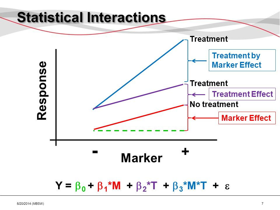 Statistical Interactions Marker Response - + No treatment Treatment Marker Effect Treatment Treatment Effect Treatment by Marker Effect Y =  0 +  1