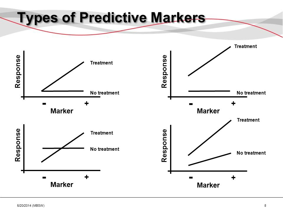 Types of Predictive Markers Marker Response - + No treatment Treatment Marker Response - + No treatment Treatment Marker Response - + No treatment Tre