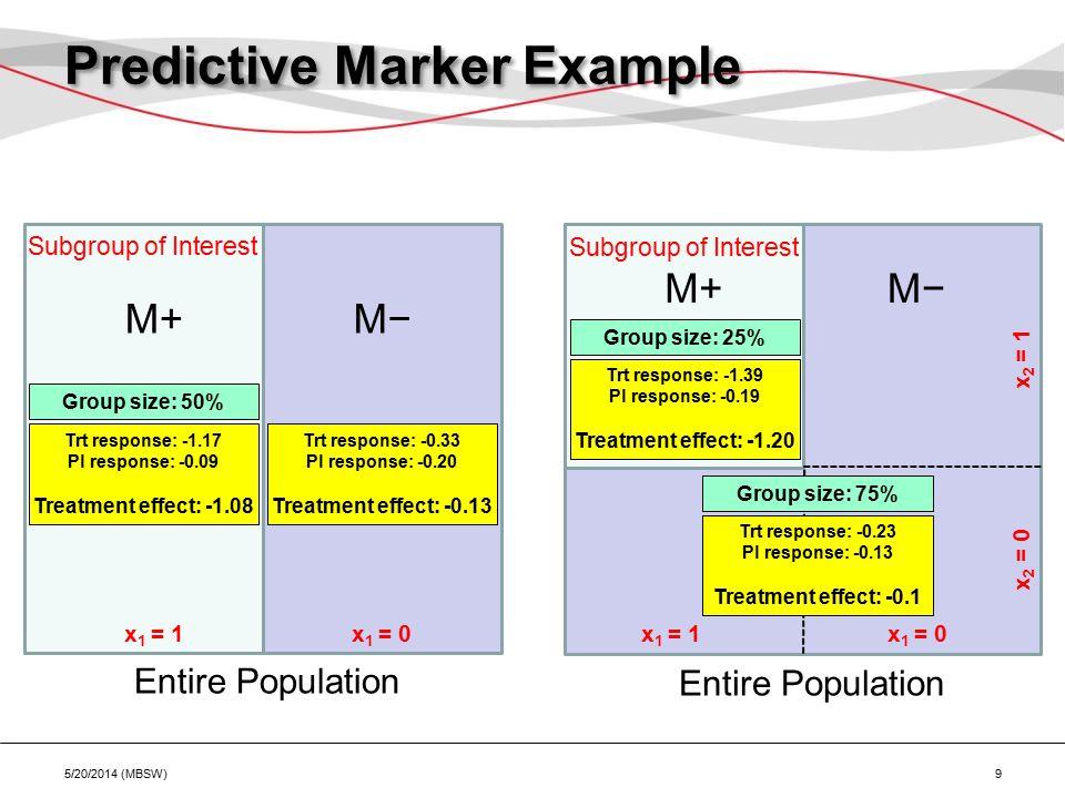 Entire Population Subgroup of Interest Group size: 50% M+ Trt response: -1.17 Pl response: -0.09 Treatment effect: -1.08 x 1 = 1x 1 = 0 M− Entire Population Group size: 25% M+ Trt response: -1.39 Pl response: -0.19 Treatment effect: -1.20 x 1 = 1x 1 = 0 M− x 2 = 1 x 2 = 0 Trt response: -0.33 Pl response: -0.20 Treatment effect: -0.13 Predictive Marker Example 5/20/2014 (MBSW) 9 Subgroup of Interest Group size: 75% Trt response: -0.23 Pl response: -0.13 Treatment effect: -0.1