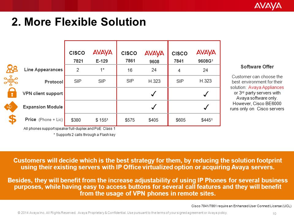 © 2014 Avaya Inc. All Rights Reserved. Avaya Proprietary & Confidential. Use pursuant to the terms of your signed agreement or Avaya policy. 10 7821E-