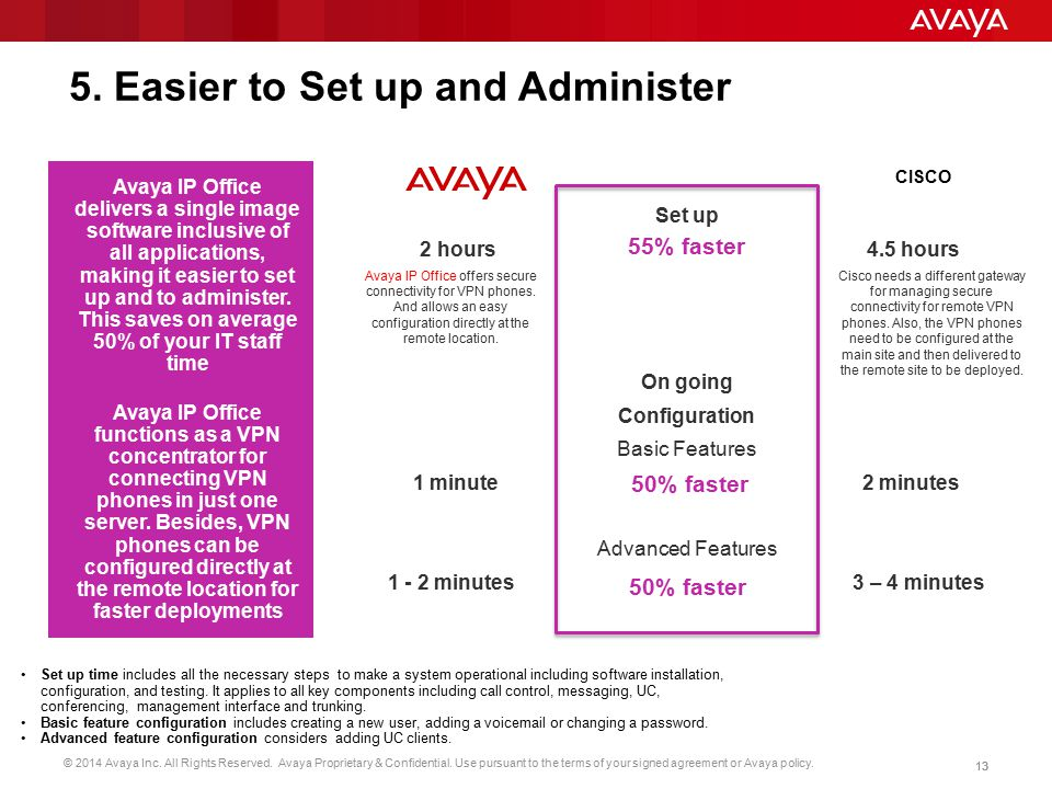 © 2014 Avaya Inc. All Rights Reserved. Avaya Proprietary & Confidential. Use pursuant to the terms of your signed agreement or Avaya policy. 13 Set up