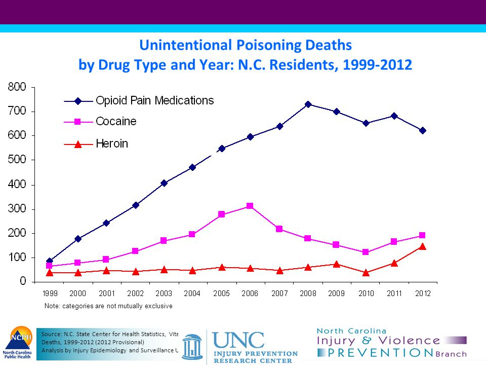 Unintentional Poisoning Deaths, 1999-2001 Source: N.C.