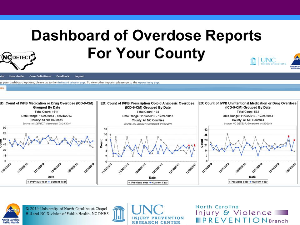 Opioid OD Graph from NC DETECT © 2014 University of North Carolina at Chapel Hill and NC Division of Public Health, NC DHHS