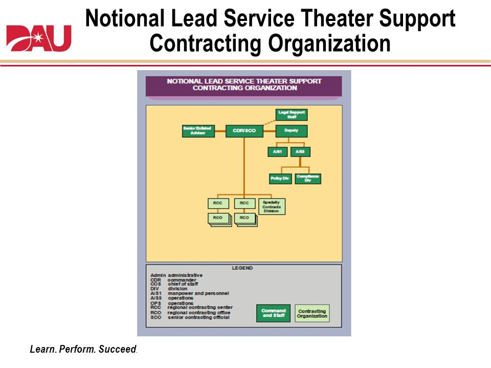 Learn. Perform. Succeed. Notional Lead Service Theater Support Contracting Organization