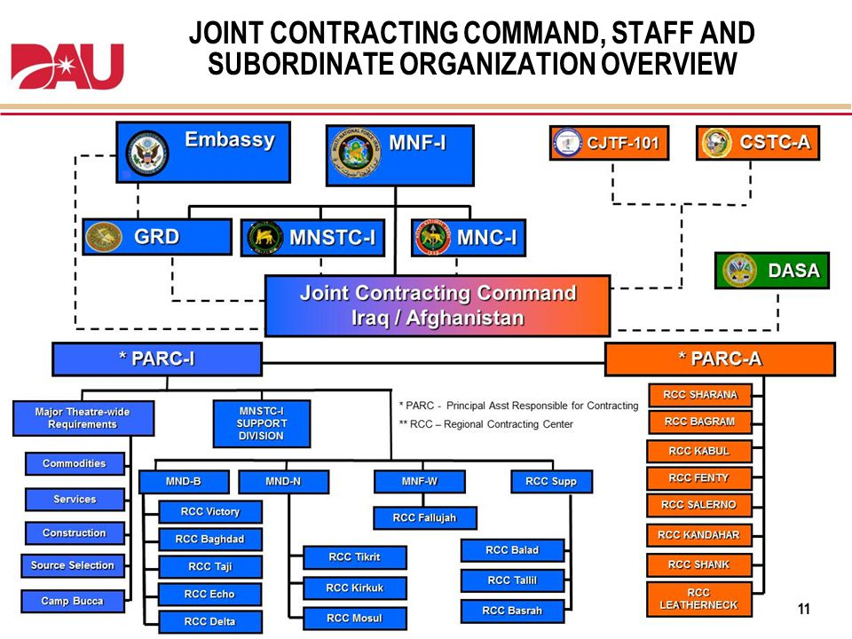 Learn. Perform. Succeed. JOINT CONTRACTING COMMAND, STAFF AND SUBORDINATE ORGANIZATION OVERVIEW