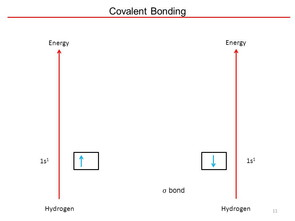 Covalent Bonding 11 Energy 1s 1 Hydrogen Energy 1s 1 Hydrogen  bond