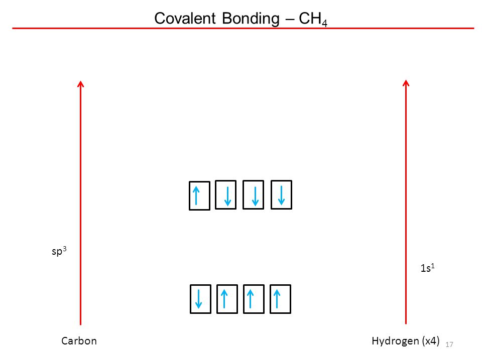 Covalent Bonding – CH 4 17 CarbonHydrogen (x4) 1s 1 sp 3