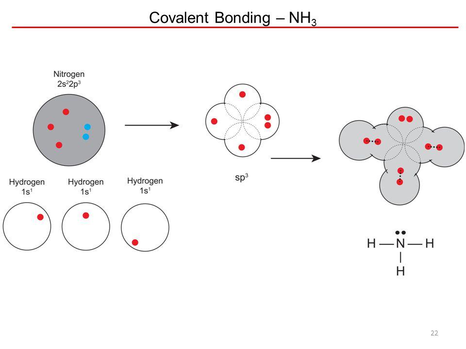 Covalent Bonding – NH 3 22