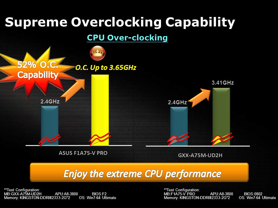**Test Configuration: MB:GXX-A75M-UD2H APU:A8-3800 BIOS:F2 Memory: KINGSTON-DDRIII2333-2G*2 OS: Win7-64 Ultimate Supreme Overclocking Capability O.C.