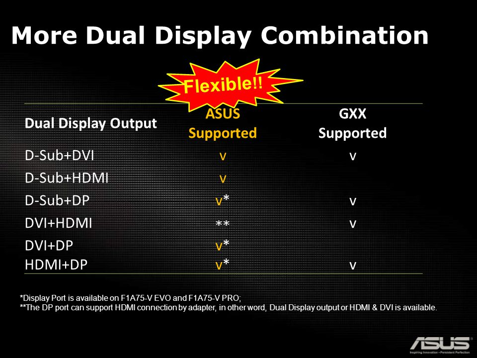 More Dual Display Combination Dual Display Output ASUS Supported GXX Supported D-Sub+DVIvv D-Sub+HDMIv D-Sub+DPv*v*v DVI+HDMI ** v DVI+DPv*v* HDMI+DPv*v*v *Display Port is available on F1A75-V EVO and F1A75-V PRO; **The DP port can support HDMI connection by adapter, in other word, Dual Display output or HDMI & DVI is available.