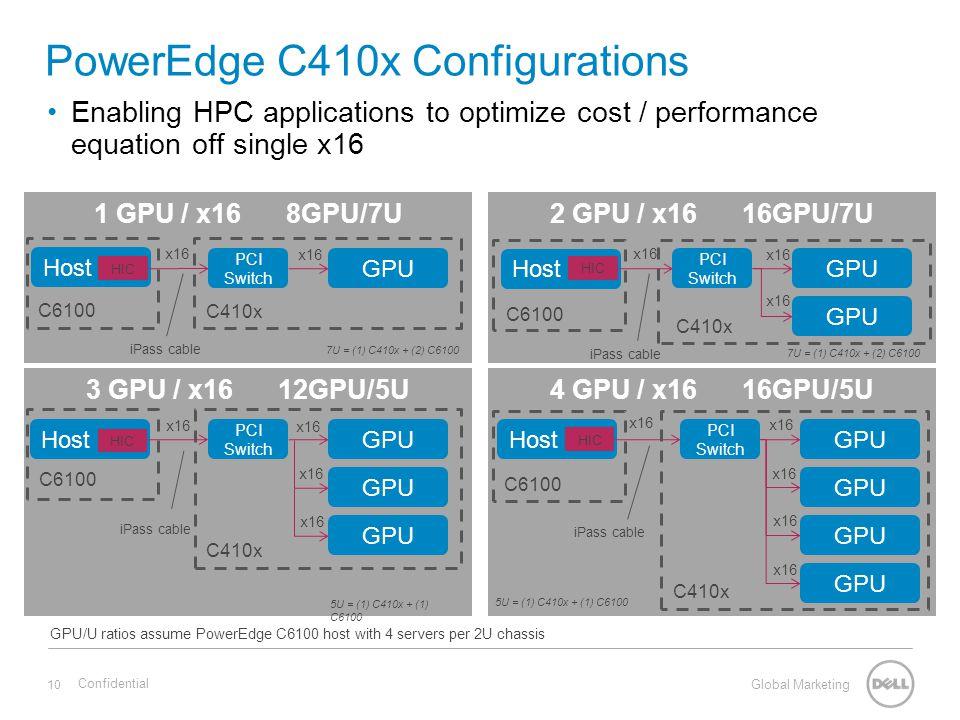 Global Marketing 4 GPU / x1616GPU/5U3 GPU / x1612GPU/5U 2 GPU / x1616GPU/7U1 GPU / x168GPU/7U PowerEdge C410x Configurations Enabling HPC applications