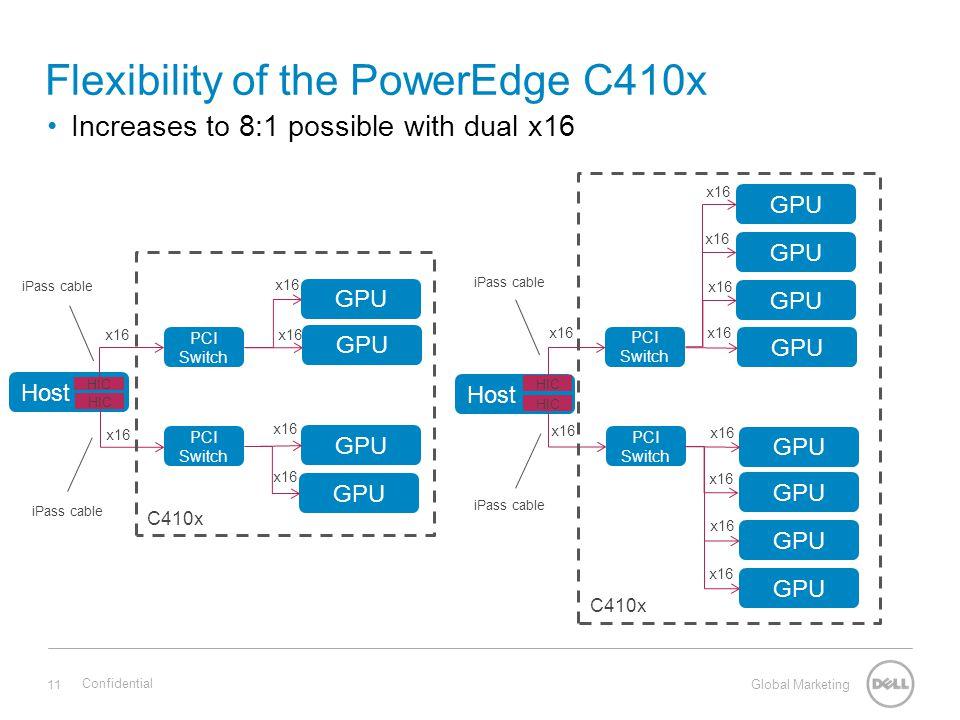 Global Marketing Flexibility of the PowerEdge C410x Increases to 8:1 possible with dual x16 11 PCI Switch GPU x16 GPU Host PCI Switch GPU x16 Confiden