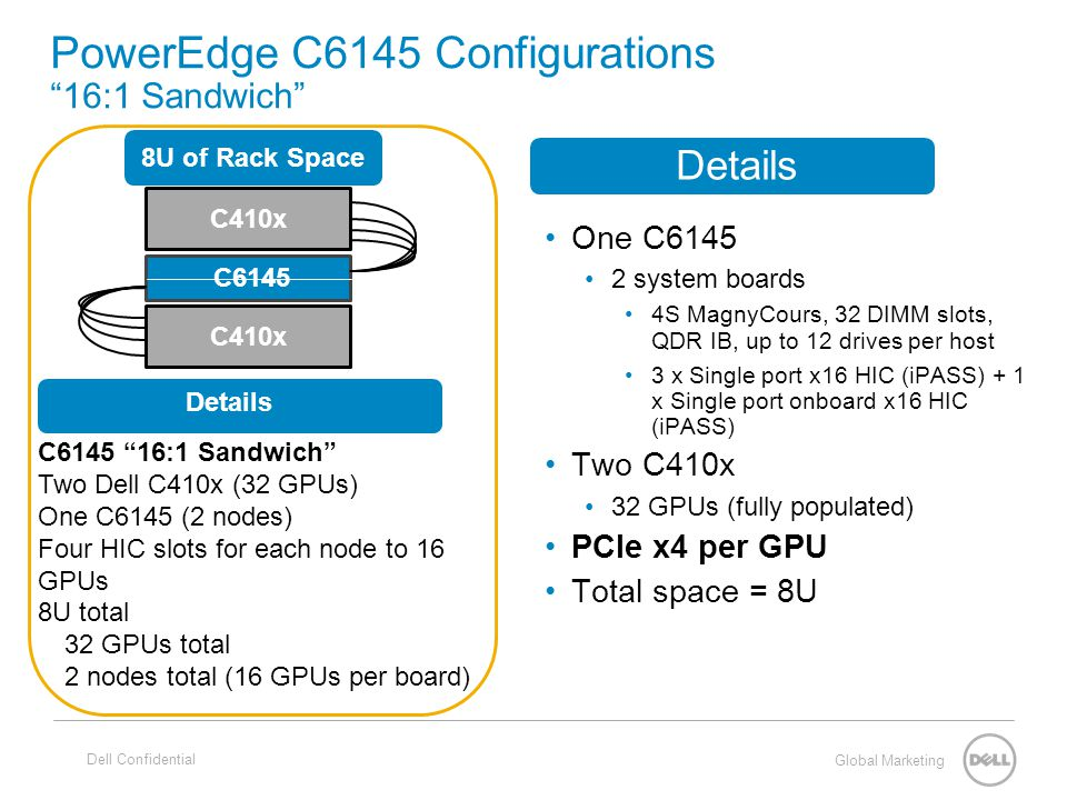 "Global Marketing PowerEdge C6145 Configurations ""16:1 Sandwich"" Dell Confidential C410x C6145 C6145 ""16:1 Sandwich"" Two Dell C410x (32 GPUs) One C6145"