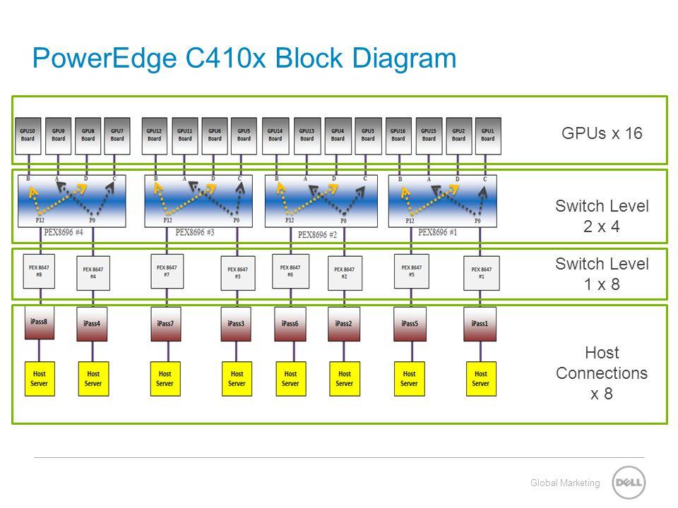 Global Marketing PowerEdge C410x Block Diagram GPUs x 16 Switch Level 2 x 4 Switch Level 1 x 8 Host Connections x 8