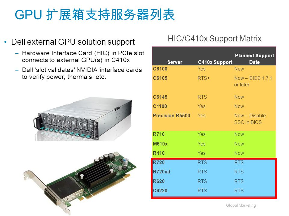 Global Marketing GPU 扩展箱支持服务器列表 Dell external GPU solution support –Hardware Interface Card (HIC) in PCIe slot connects to external GPU(s) in C410x –D