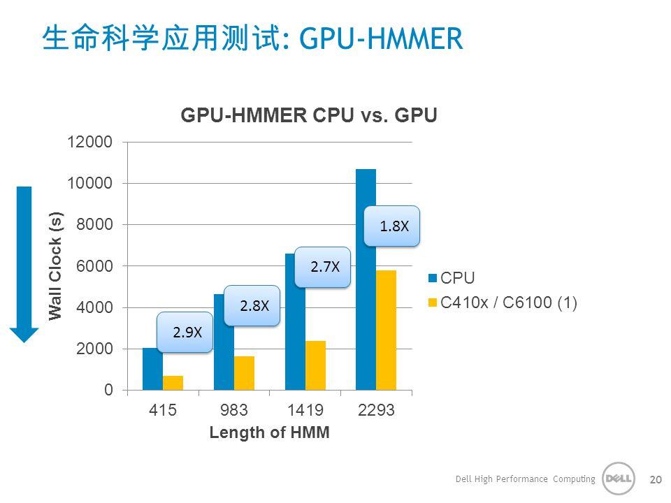生命科学应用测试 : GPU-HMMER Dell High Performance Computing 20 2.9X 2.8X 2.7X 1.8X