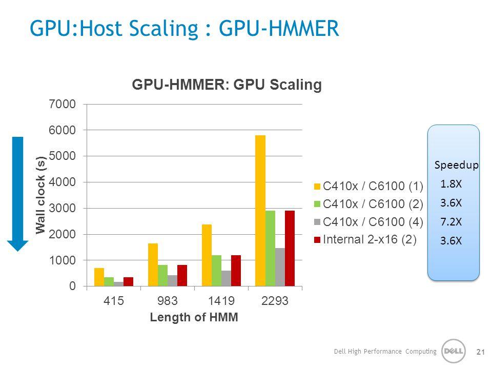 GPU:Host Scaling : GPU-HMMER Dell High Performance Computing 21 Speedup 1.8X 3.6X 7.2X 3.6X Speedup 1.8X 3.6X 7.2X 3.6X