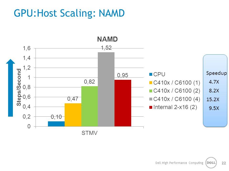 GPU:Host Scaling: NAMD Dell High Performance Computing 22 Speedup 4.7X 8.2X 15.2X 9.5X Speedup 4.7X 8.2X 15.2X 9.5X