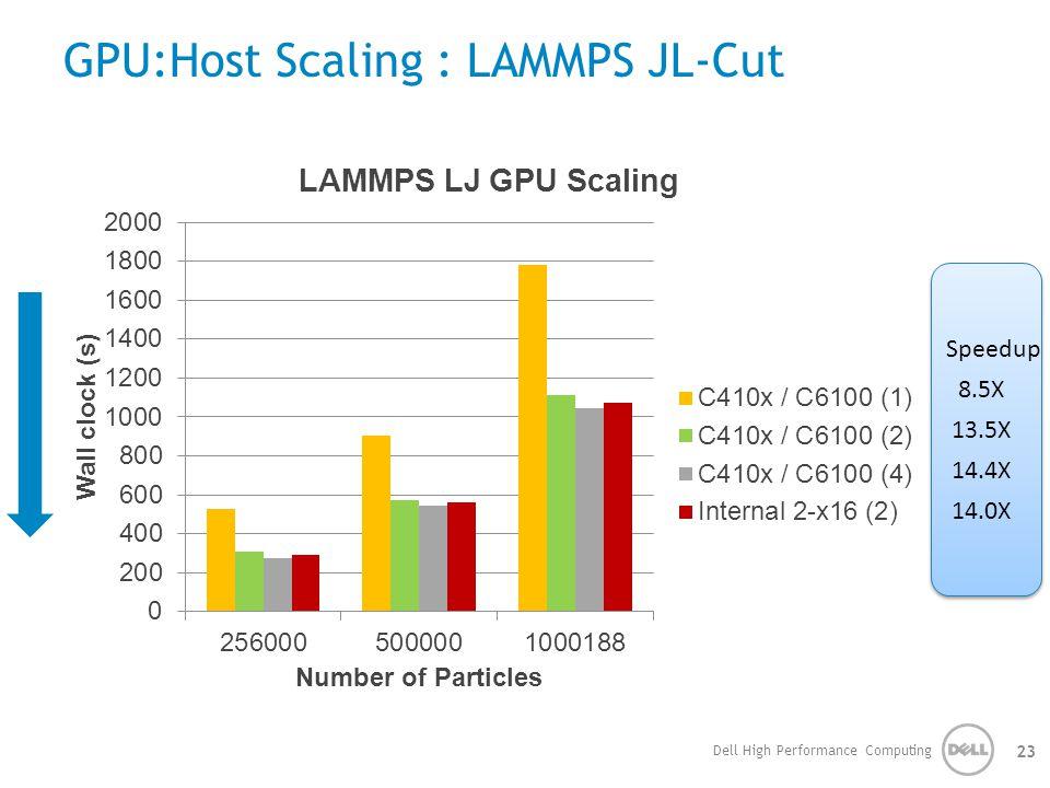 GPU:Host Scaling : LAMMPS JL-Cut Dell High Performance Computing 23 Speedup 8.5X 13.5X 14.4X 14.0X Speedup 8.5X 13.5X 14.4X 14.0X