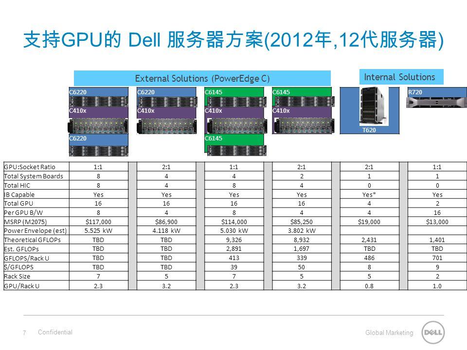 Global Marketing 支持 GPU 的 Dell 服务器方案 (2012 年,12 代服务器 ) 7 Confidential C6220 C6145 T620 R720 C410x C6220C6145 GPU:Socket Ratio1:1 2:1 1:1 2:1 1:1 Total