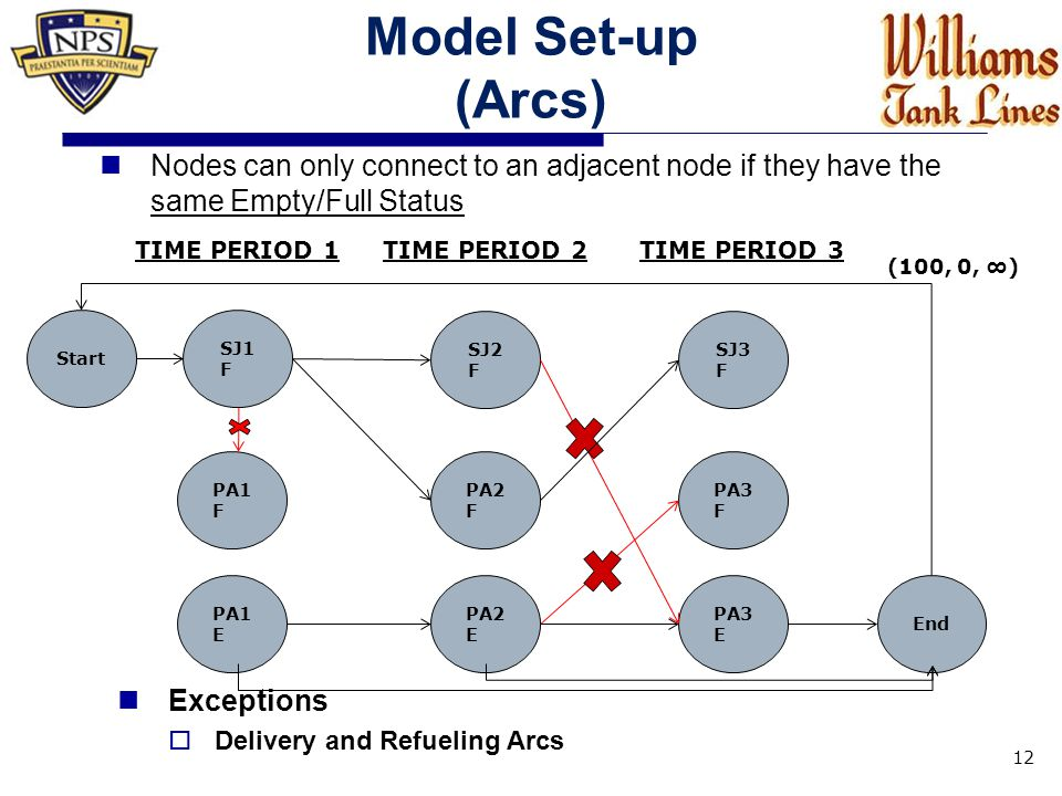 Model Set-up (Arcs) Nodes can only connect to an adjacent node if they have the same Empty/Full Status 12 Exceptions  Delivery and Refueling Arcs SJ1 F PA1 F PA1 E SJ2 F PA2 F PA2 E SJ3 F PA3 F PA3 E TIME PERIOD 1TIME PERIOD 2TIME PERIOD 3 Start End (100, 0, ∞)