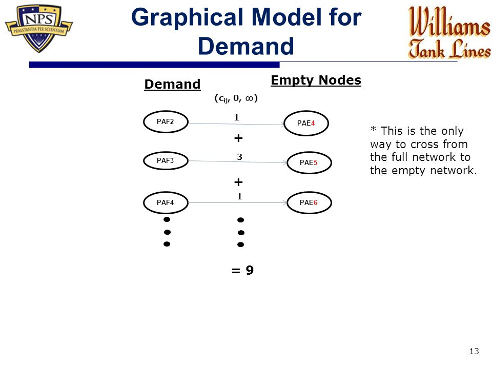 Graphical Model for Demand 13 Empty Nodes PAE4 Demand PAF2 PAE5 PAF3 PAF4 (c ij, 0, ∞) 1 3 1 PAE6 + = 9 * This is the only way to cross from the full network to the empty network.