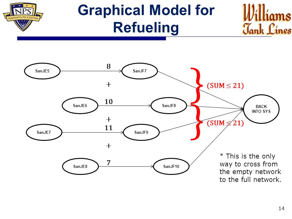 Graphical Model for Refueling 14 BACK INTO SYS SanJE5SanJF7 SanJE6SanJF8 SanJE7SanJF9 SanJF10SanJE8 } (SUM ≤ 21) } 8 + 10 + 11 + 7 * This is the only way to cross from the empty network to the full network.