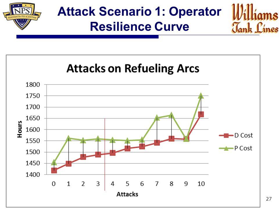 27 Attack Scenario 1: Operator Resilience Curve
