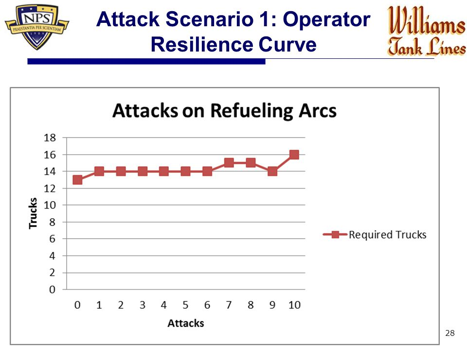 28 Attack Scenario 1: Operator Resilience Curve