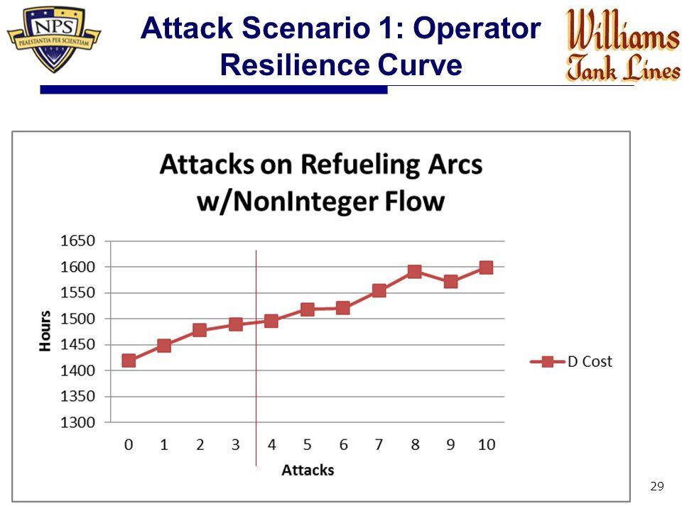 29 Attack Scenario 1: Operator Resilience Curve