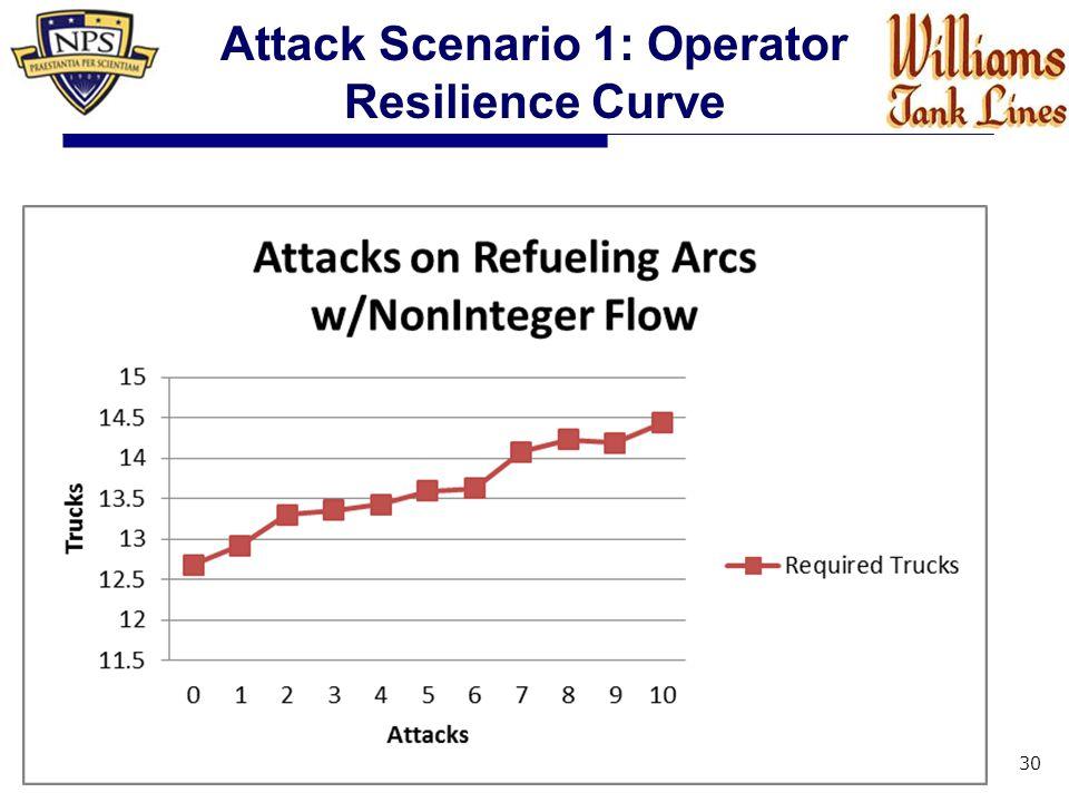 30 Attack Scenario 1: Operator Resilience Curve