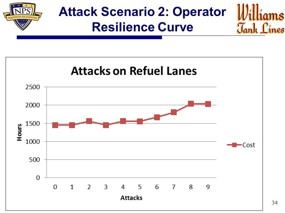 34 Attack Scenario 2: Operator Resilience Curve
