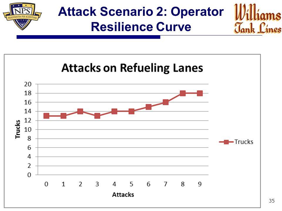 35 Attack Scenario 2: Operator Resilience Curve