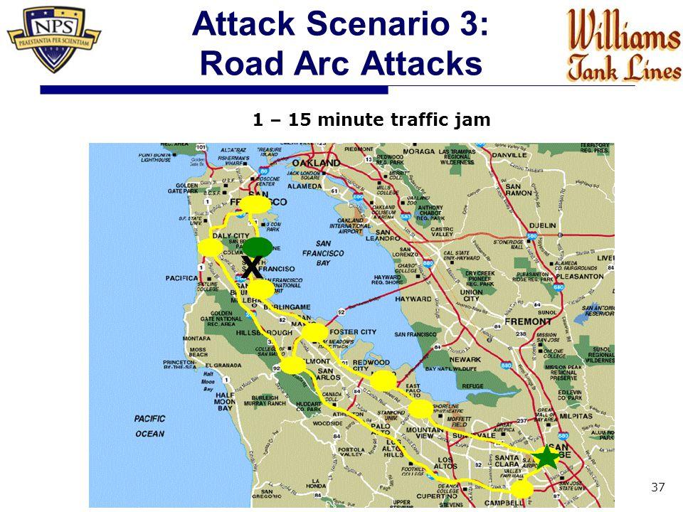 Attack Scenario 3: Road Arc Attacks 37 1 – 15 minute traffic jam X