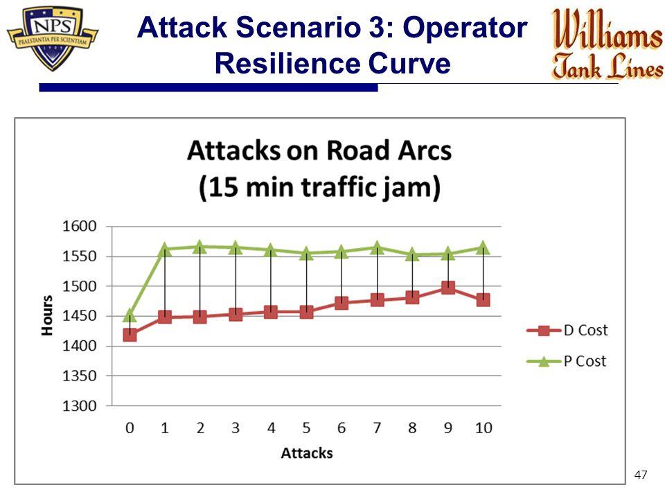 47 Attack Scenario 3: Operator Resilience Curve
