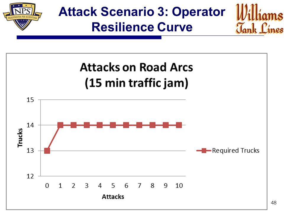 48 Attack Scenario 3: Operator Resilience Curve