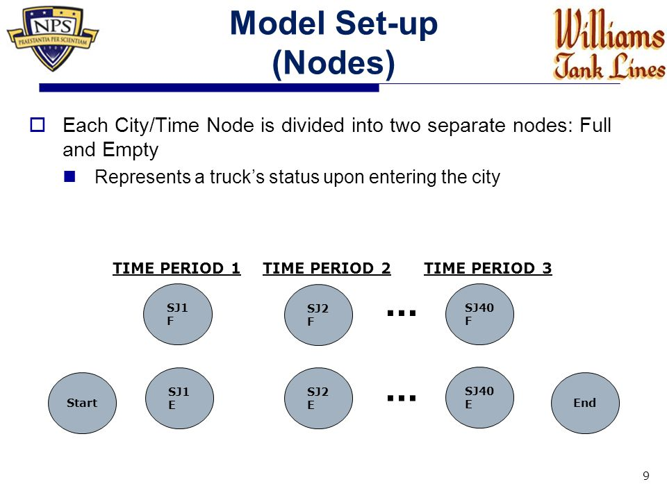Model Set-up (Nodes)  Each City/Time Node is divided into two separate nodes: Full and Empty Represents a truck's status upon entering the city 9 Start SJ2 E SJ1 E...