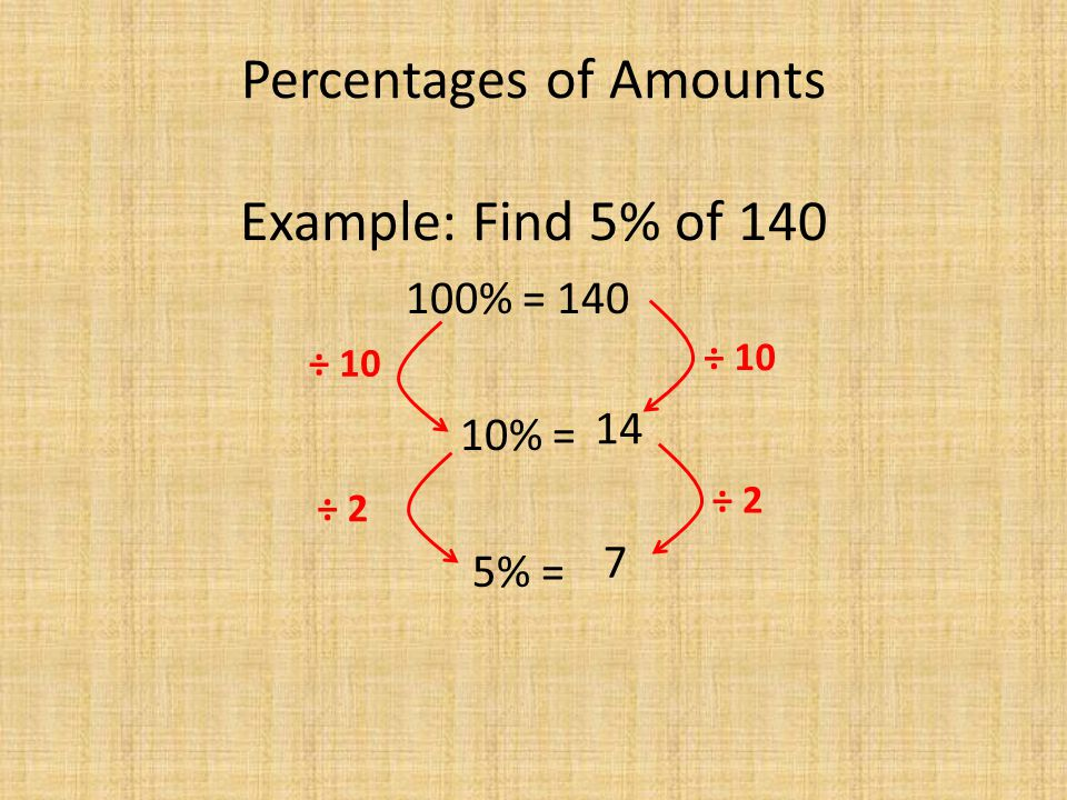 Percentages of Amounts Example: Find 5% of 140 100% = 140 10% = 5% = 14 7 ÷ 10 ÷ 2